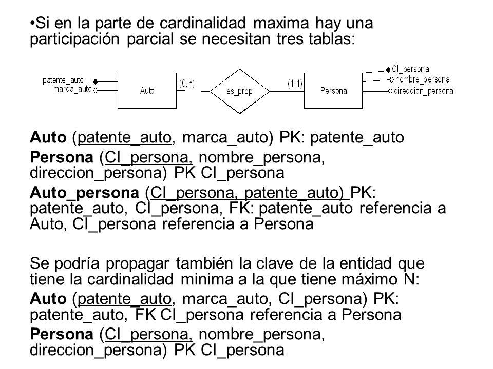 Si en la parte de cardinalidad maxima hay una participación parcial se necesitan tres tablas: