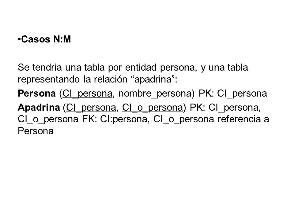Casos N:M Se tendria una tabla por entidad persona, y una tabla representando la relación apadrina :