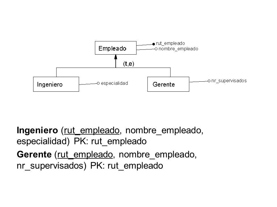Ingeniero (rut_empleado, nombre_empleado, especialidad) PK: rut_empleado