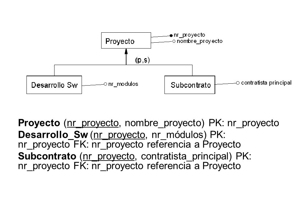 Proyecto (nr_proyecto, nombre_proyecto) PK: nr_proyecto