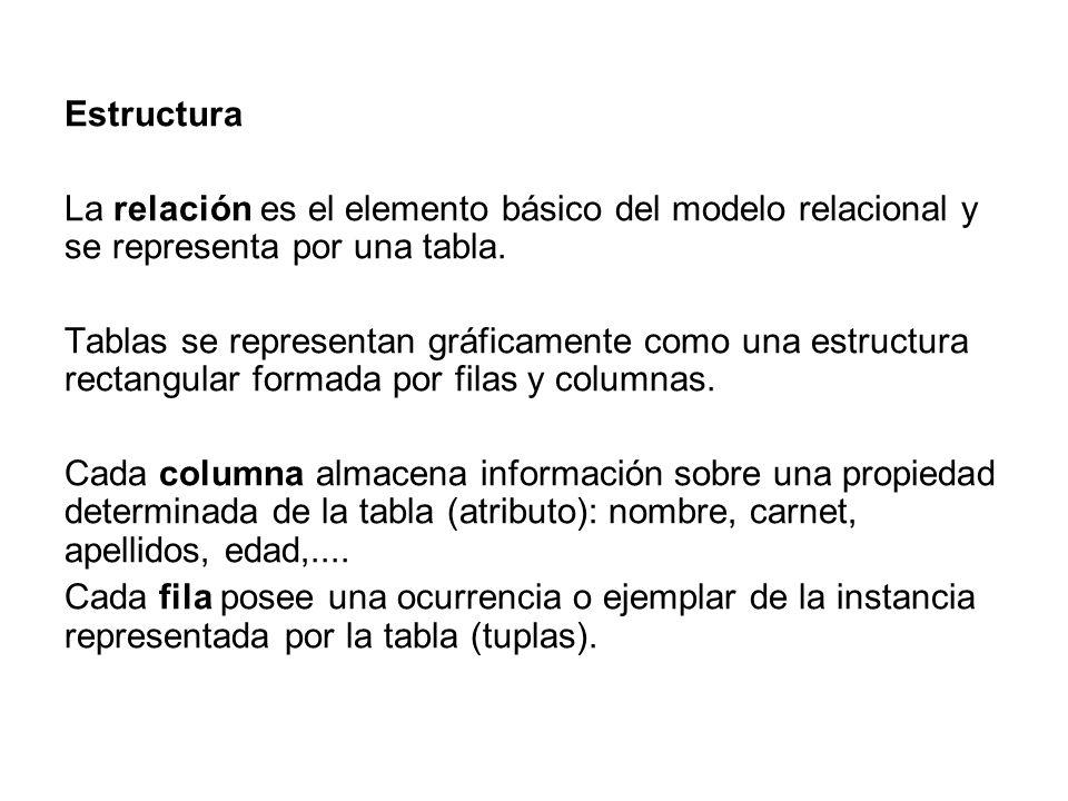EstructuraLa relación es el elemento básico del modelo relacional y se representa por una tabla.
