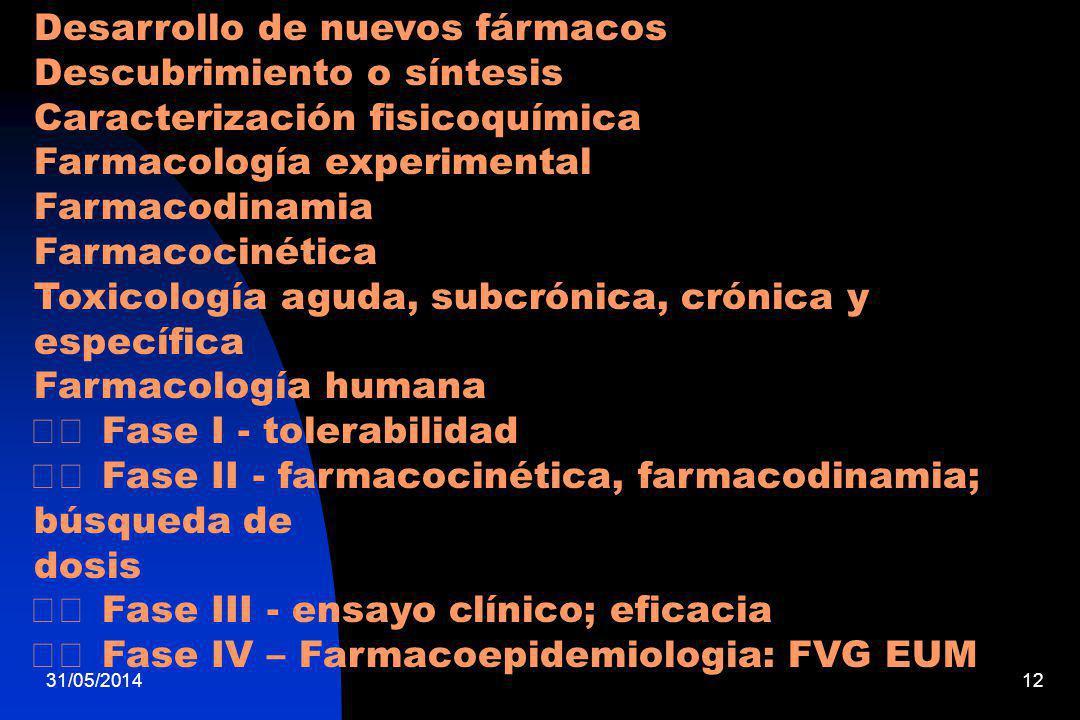 Desarrollo de nuevos fármacos Descubrimiento o síntesis