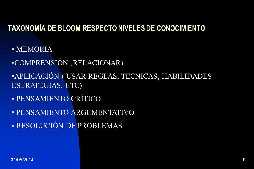 TAXONOMÍA DE BLOOM RESPECTO NIVELES DE CONOCIMIENTO