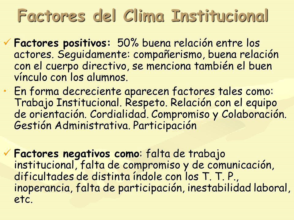 Factores del Clima Institucional