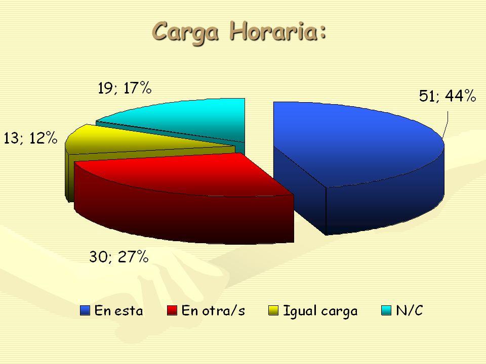 Carga Horaria: