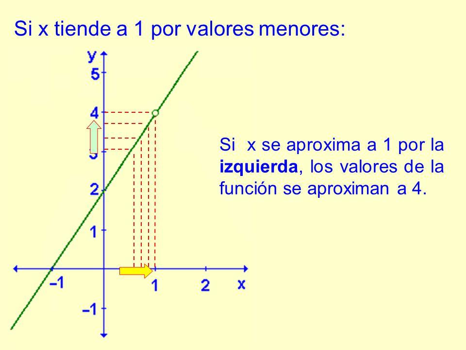 Si x tiende a 1 por valores menores: