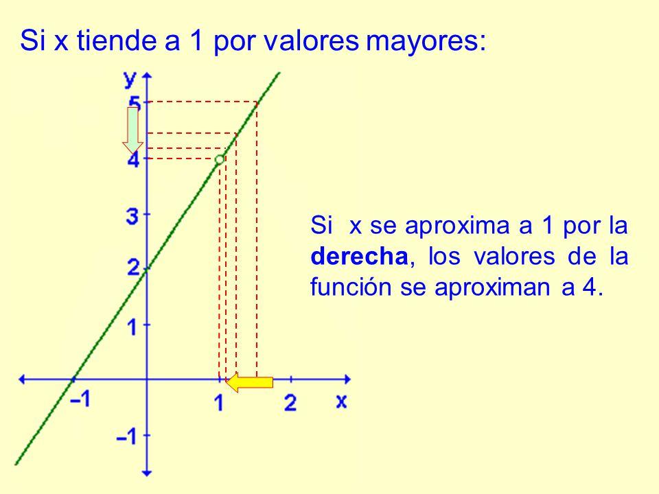 Si x tiende a 1 por valores mayores: