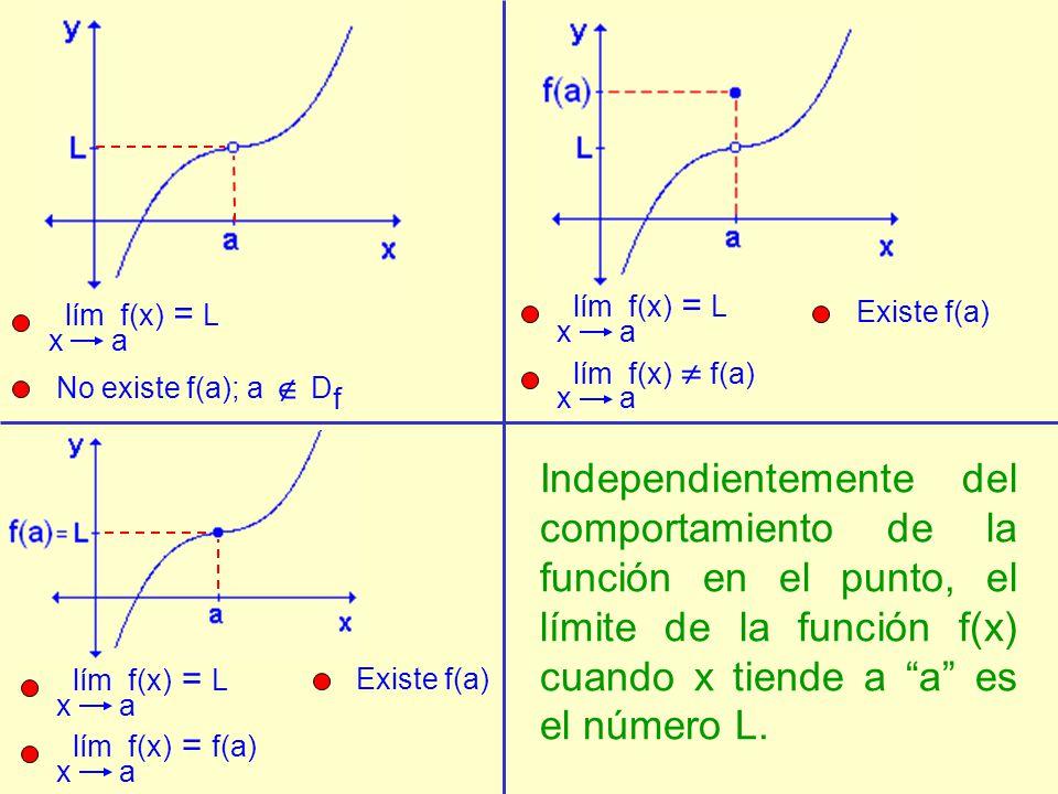 lím f(x) x a. = L. lím f(x) x a. = L. Existe f(a) lím f(x) x a.  f(a) No existe f(a); a  Df.