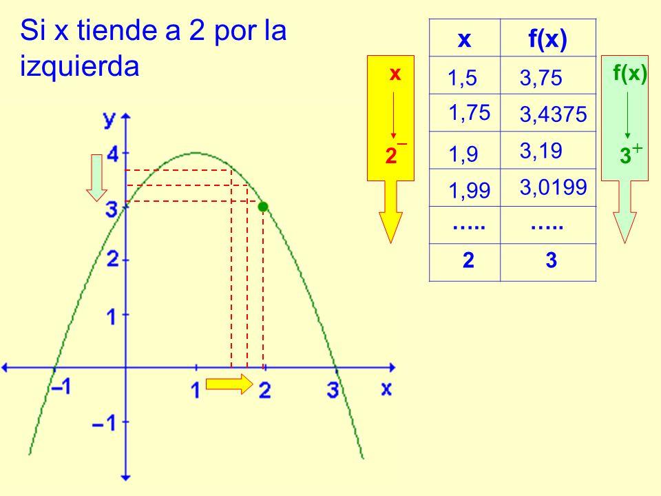 Si x tiende a 2 por la izquierda