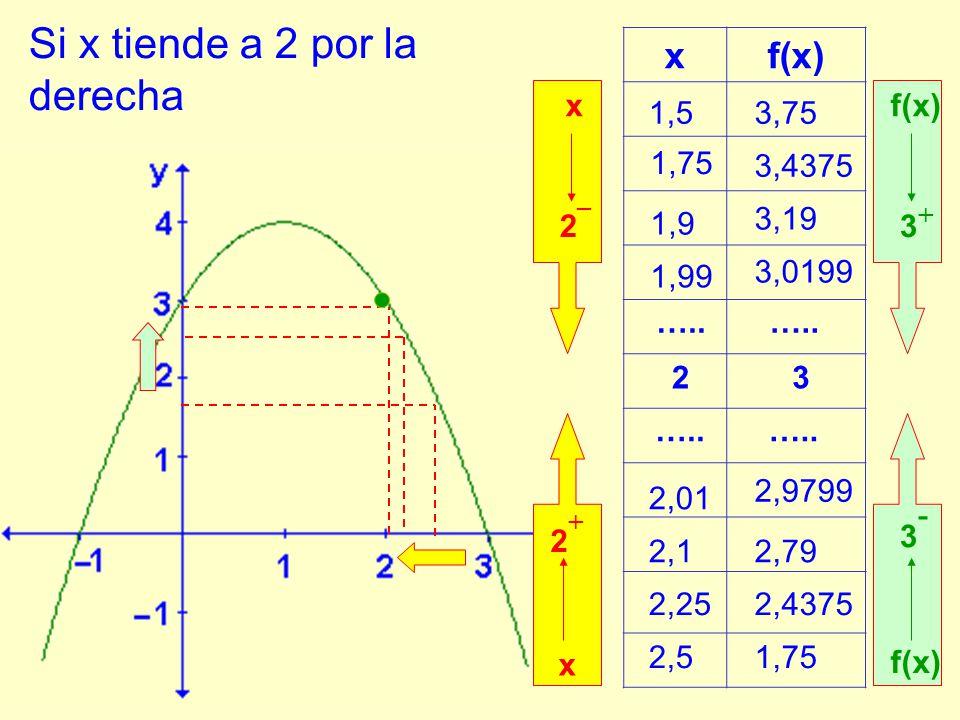 Si x tiende a 2 por la derecha