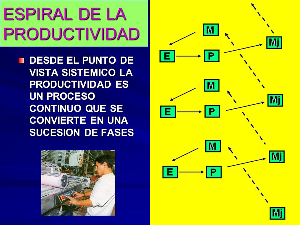 ESPIRAL DE LA PRODUCTIVIDAD