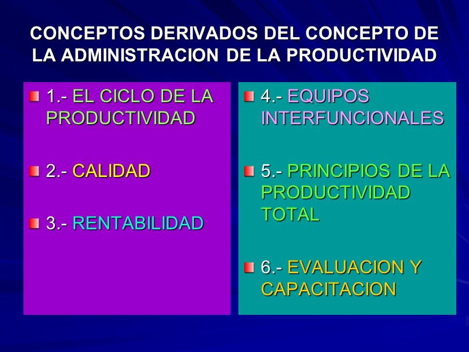 CONCEPTOS DERIVADOS DEL CONCEPTO DE LA ADMINISTRACION DE LA PRODUCTIVIDAD