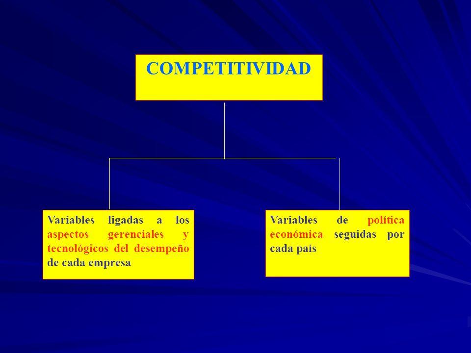 COMPETITIVIDAD Variables ligadas a los aspectos gerenciales y tecnológicos del desempeño de cada empresa.