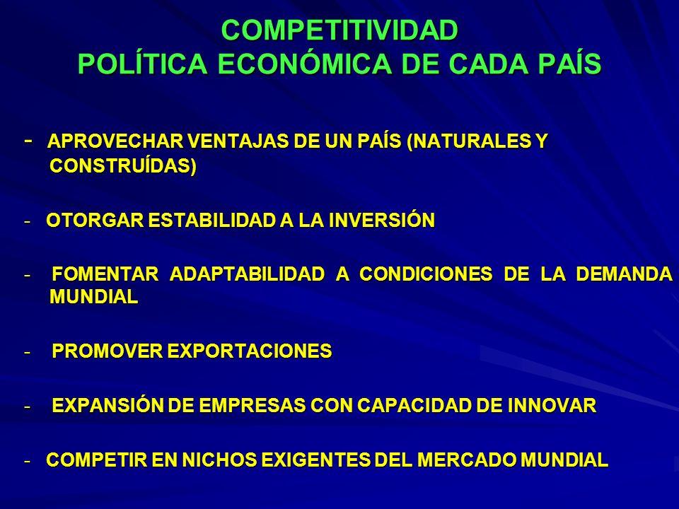 COMPETITIVIDAD POLÍTICA ECONÓMICA DE CADA PAÍS