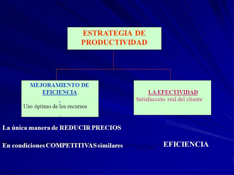 ESTRATEGIA DE PRODUCTIVIDAD MEJORAMIENTO DE EFICIENCIA