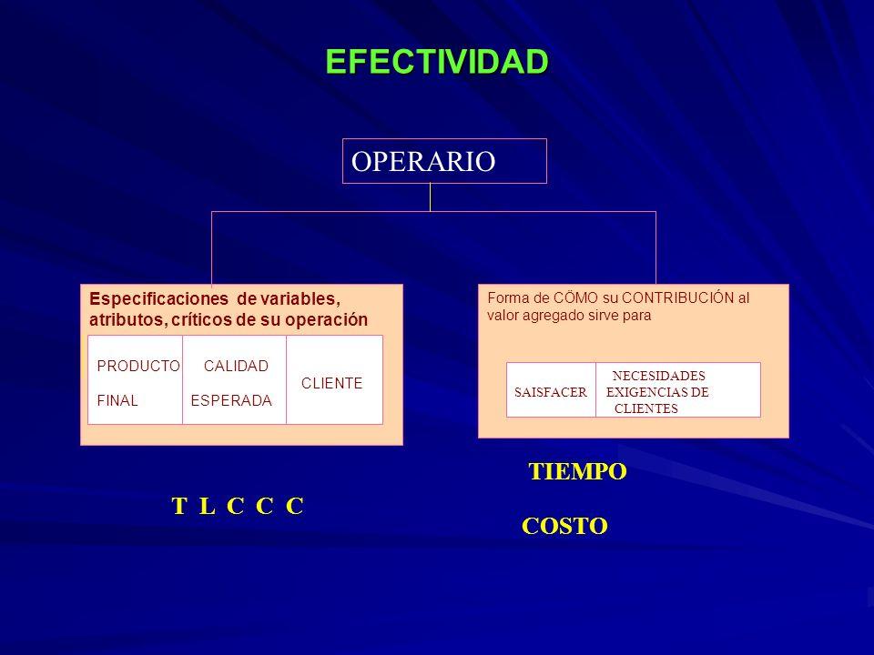 EFECTIVIDAD OPERARIO TIEMPO T L C C C COSTO