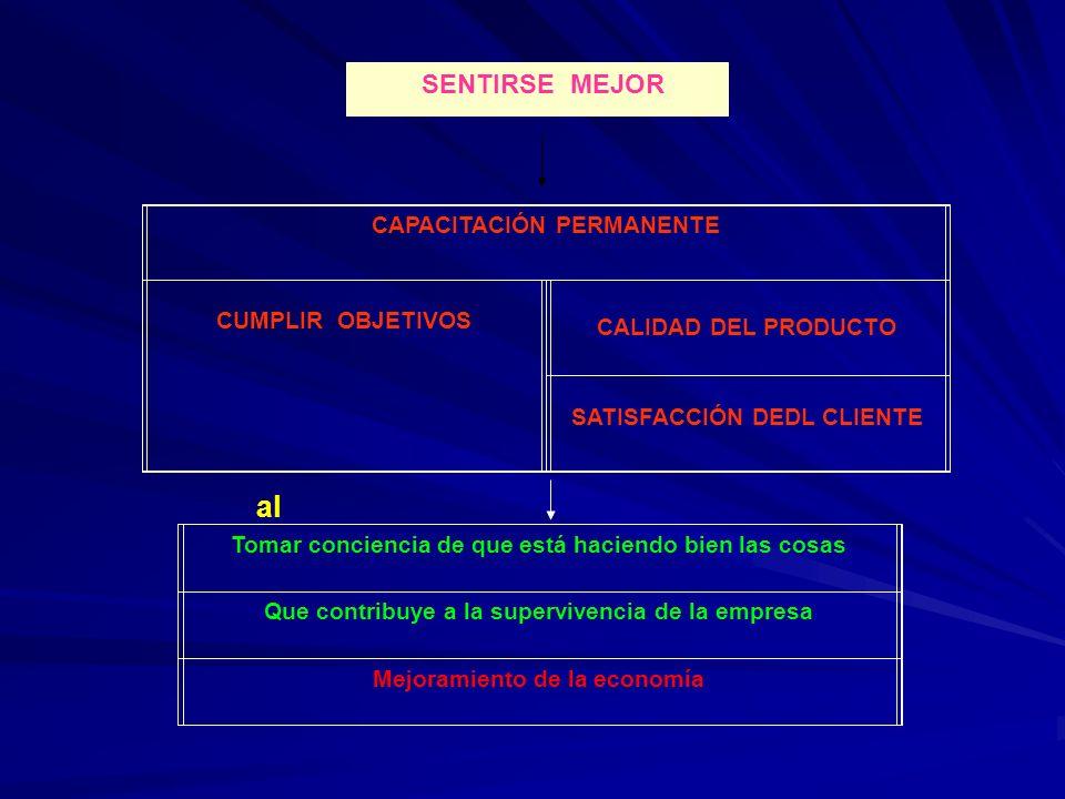 al CAPACITACIÓN PERMANENTE CUMPLIR OBJETIVOS CALIDAD DEL PRODUCTO