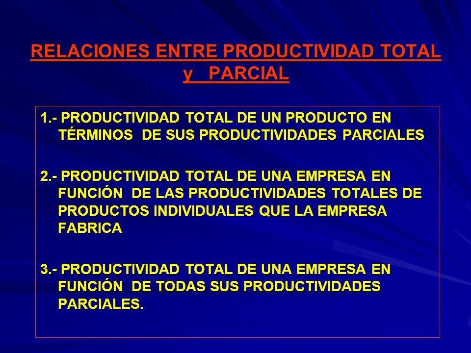 RELACIONES ENTRE PRODUCTIVIDAD TOTAL y PARCIAL