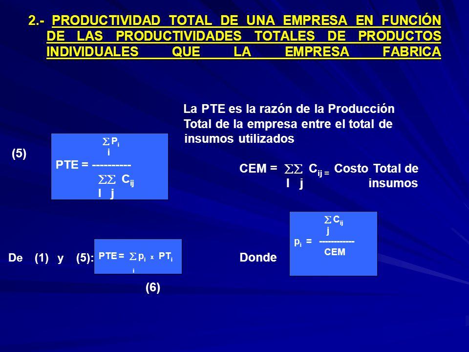 2.- PRODUCTIVIDAD TOTAL DE UNA EMPRESA EN FUNCIÓN DE LAS PRODUCTIVIDADES TOTALES DE PRODUCTOS INDIVIDUALES QUE LA EMPRESA FABRICA