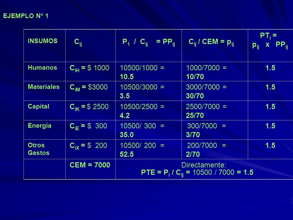 EJEMPLO N° 1 INSUMOS. Cij. P1 / Cij = PPij. Cij / CEM = pij. PTi = pij x PPij. Humanos.