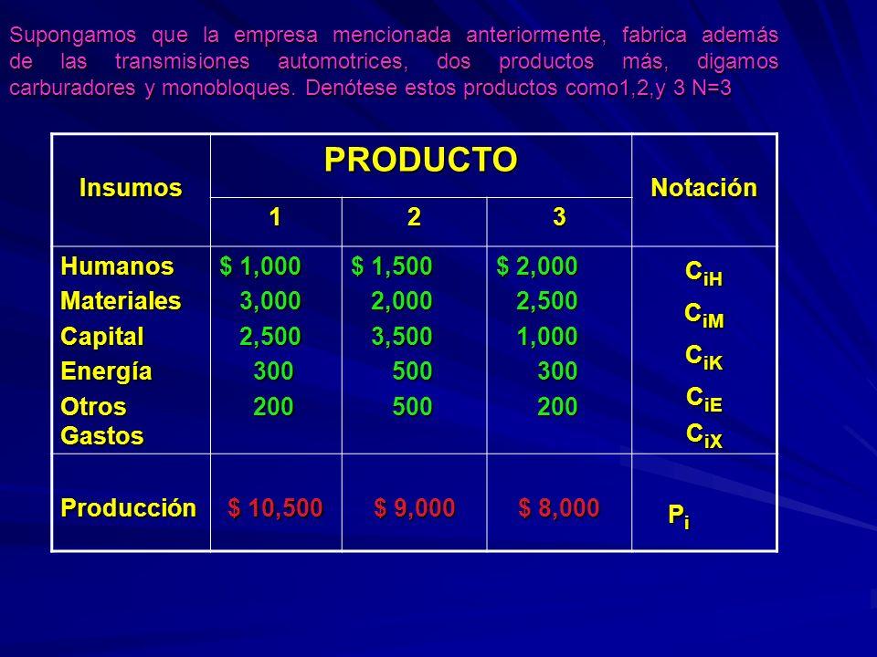 PRODUCTO Insumos Notación 1 2 3 Humanos Materiales Capital Energía