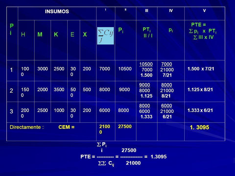 Pi H M K E X 1 2 3 INSUMOS PTi II / I pi  pi x PTi  III x IV