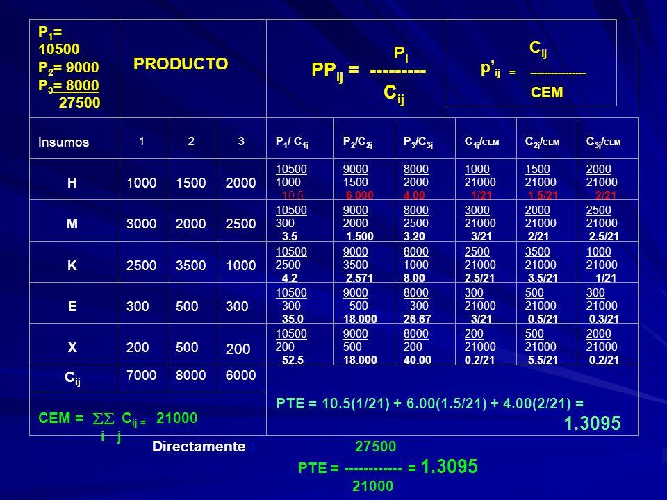 PPij = --------- Cij p'ij = ---------------- P1= 10500 P2= 9000