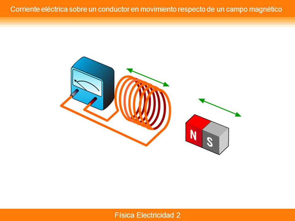 Corriente eléctrica sobre un conductor en movimiento respecto de un campo magnético