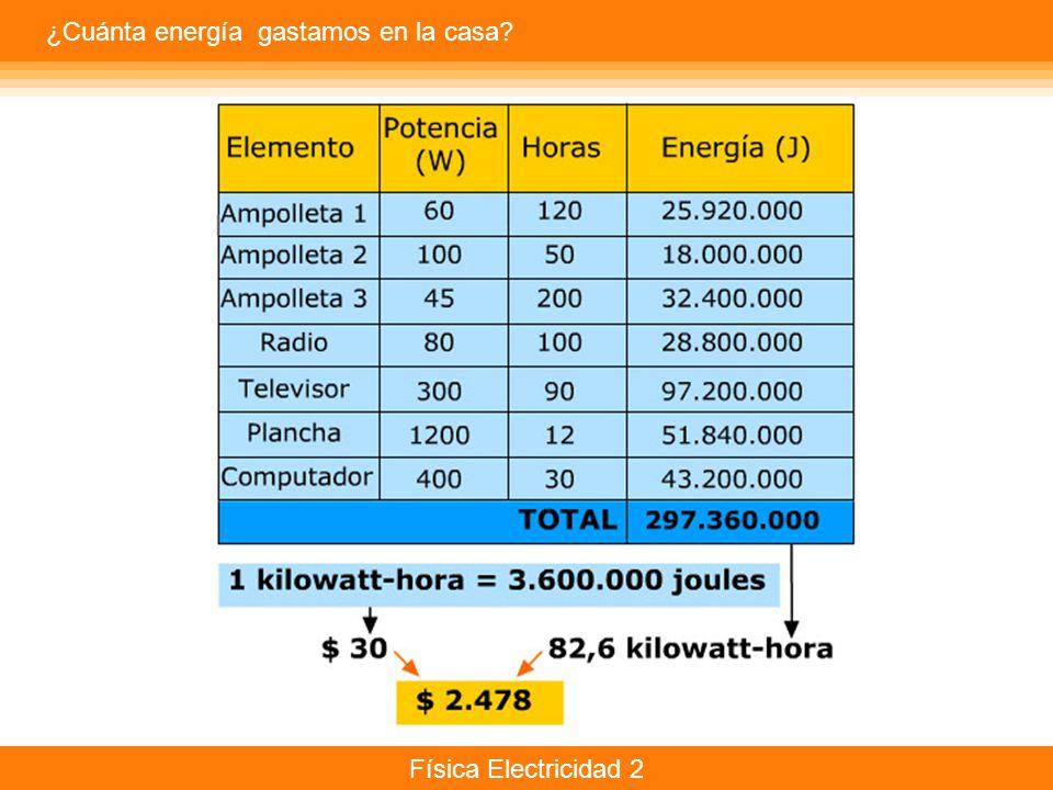 ¿Cuánta energía gastamos en la casa