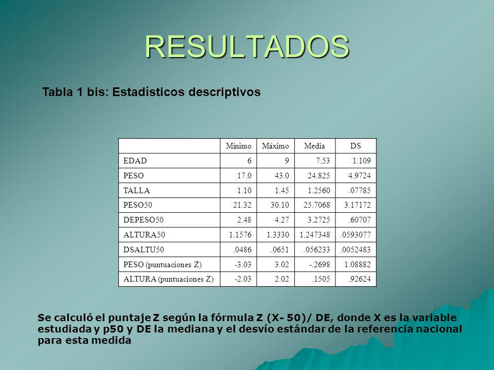RESULTADOS Tabla 1 bis: Estadísticos descriptivos