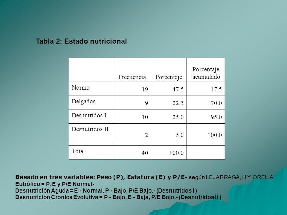 Tabla 2: Estado nutricional