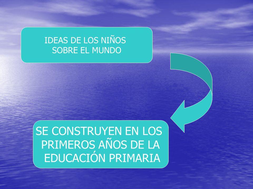 SE CONSTRUYEN EN LOS PRIMEROS AÑOS DE LA EDUCACIÓN PRIMARIA