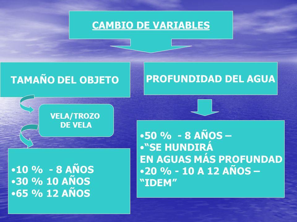 CAMBIO DE VARIABLES TAMAÑO DEL OBJETO PROFUNDIDAD DEL AGUA