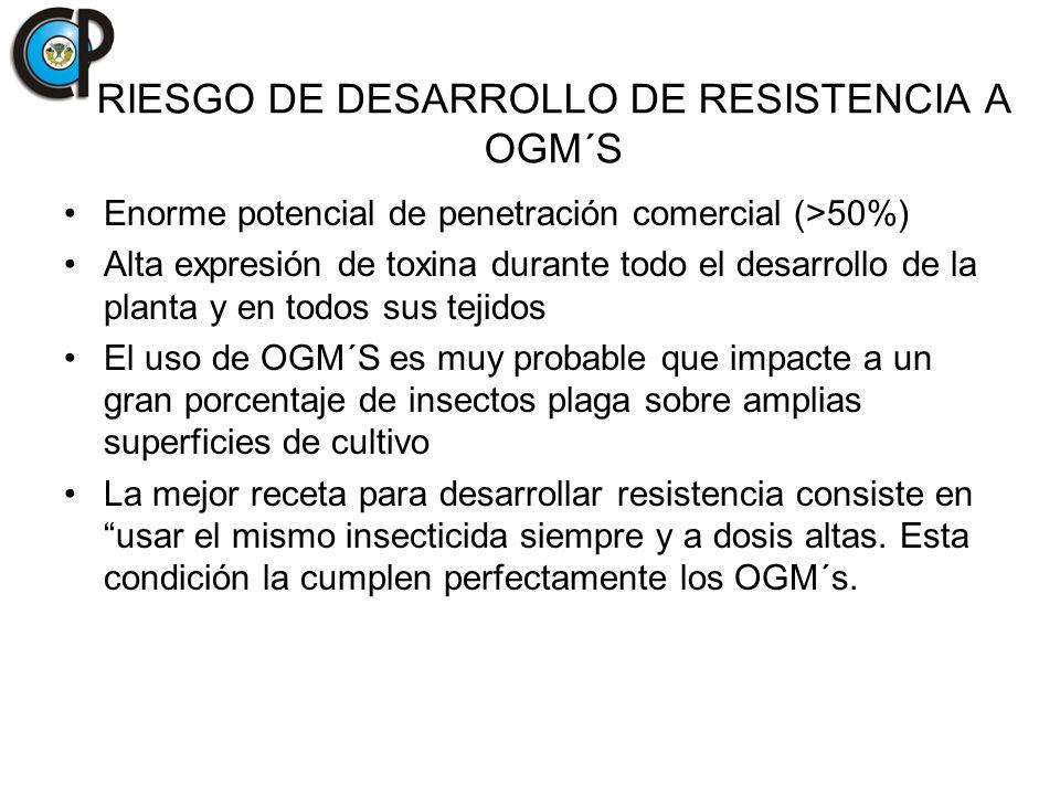 RIESGO DE DESARROLLO DE RESISTENCIA A OGM´S