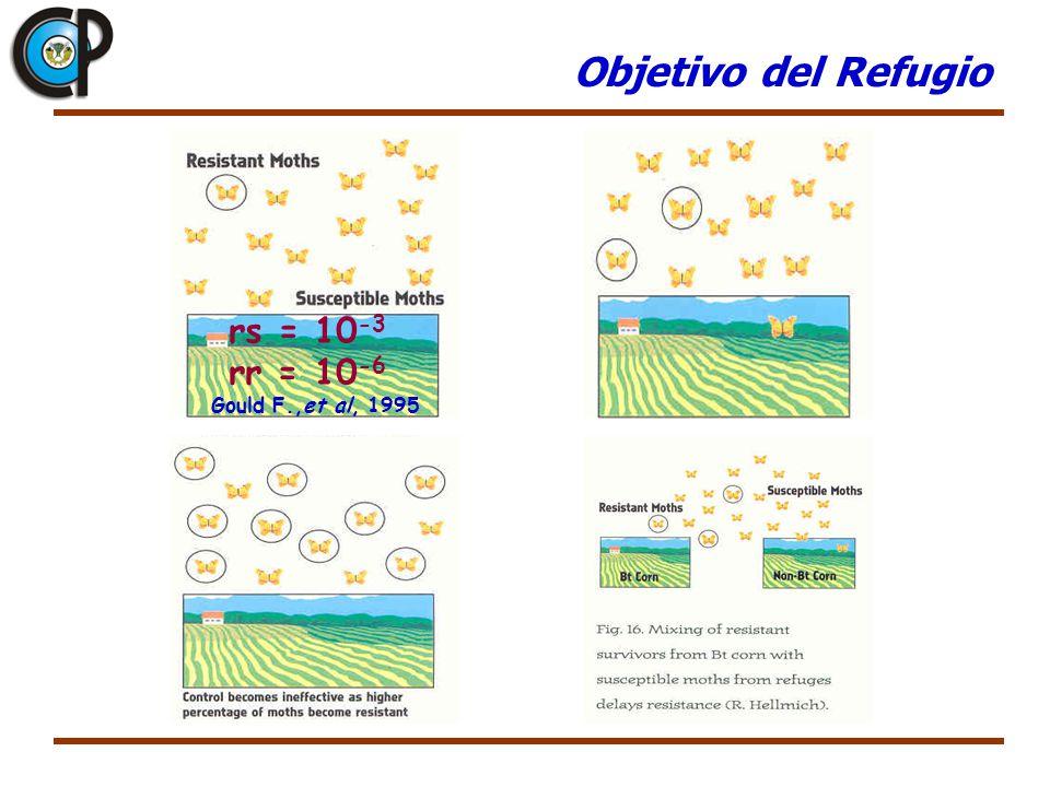 Objetivo del Refugio rs = 10-3 rr = 10-6 Gould F.,et al, 1995