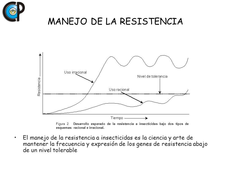 MANEJO DE LA RESISTENCIA