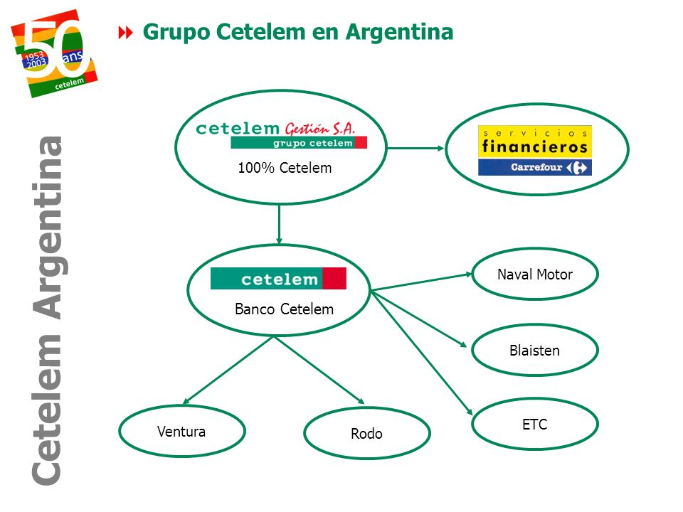 Cetelem Argentina Grupo Cetelem en Argentina Banco Cetelem