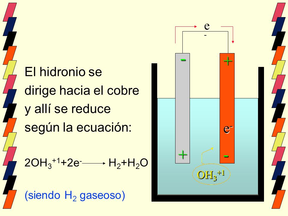 - + + - - e- e- El hidronio se dirige hacia el cobre y allí se reduce