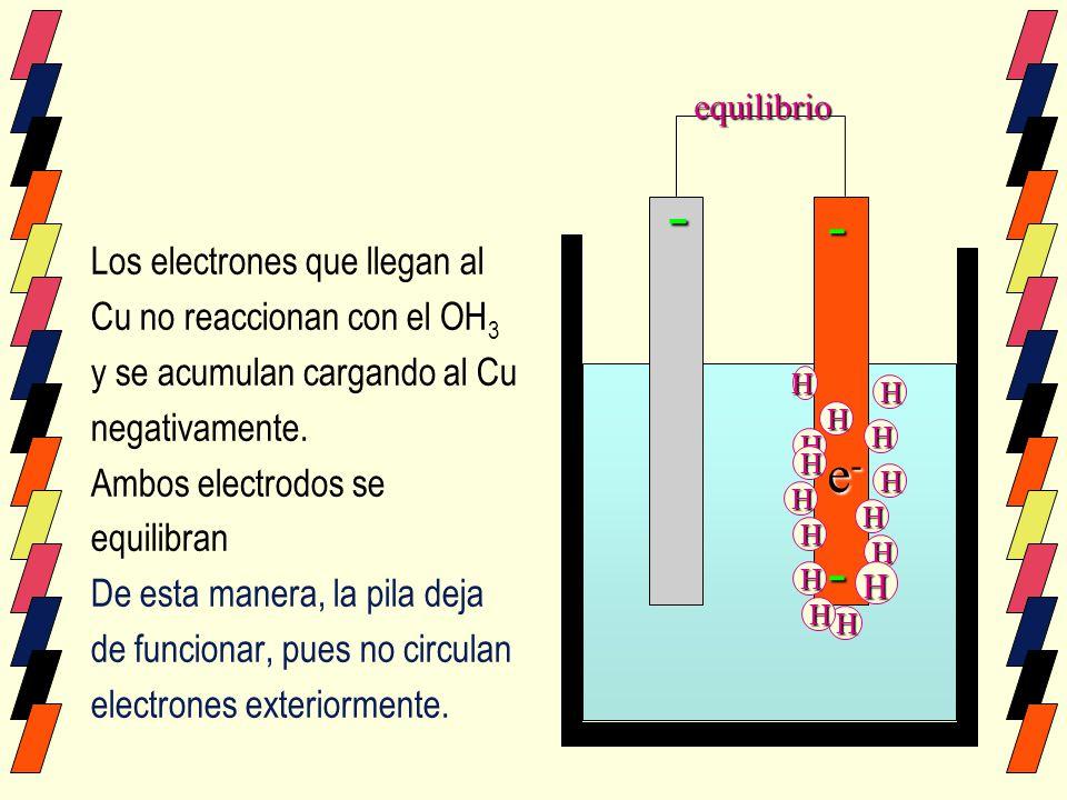 - - - e- Los electrones que llegan al Cu no reaccionan con el OH3
