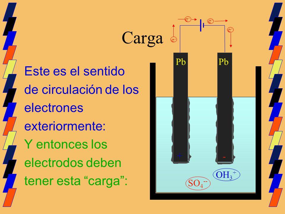 Carga Este es el sentido de circulación de los electrones
