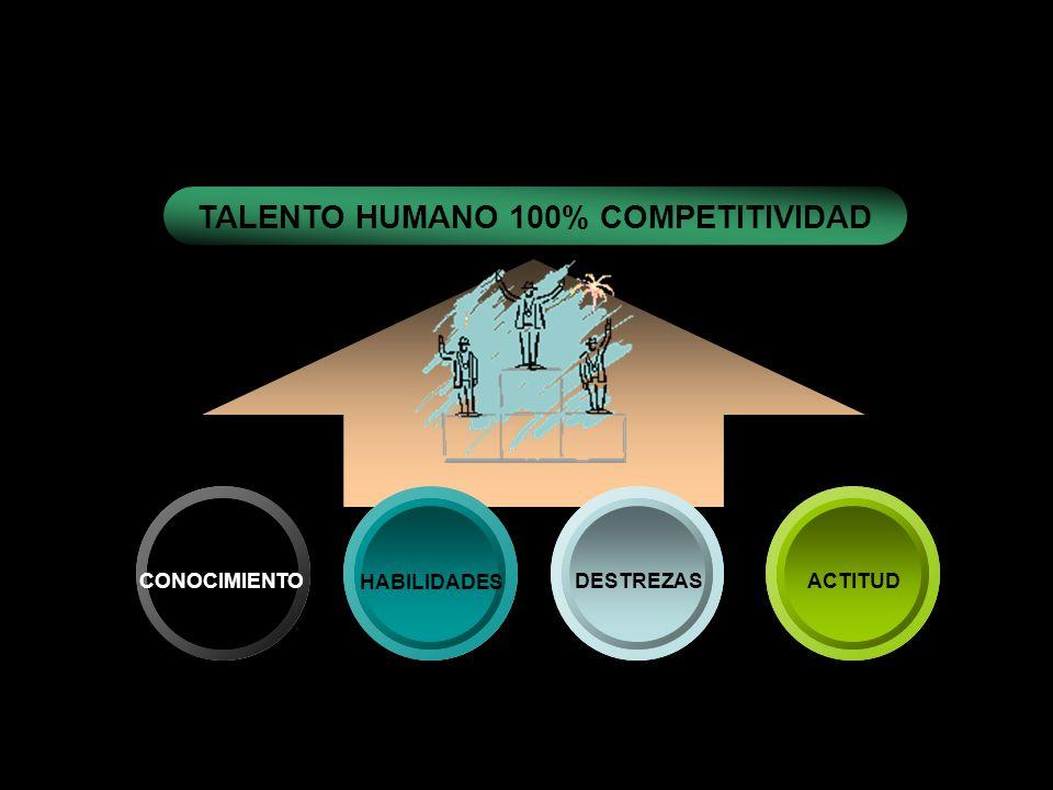 TALENTO HUMANO 100% COMPETITIVIDAD
