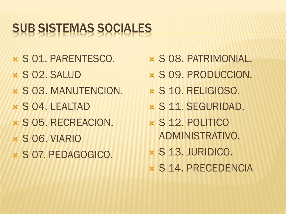 SUB SISTEMAS SOCIALES S 01. PARENTESCO. S 02. SALUD S 03. MANUTENCION.