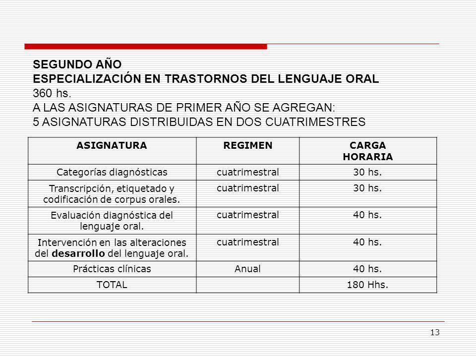 ESPECIALIZACIÓN EN TRASTORNOS DEL LENGUAJE ORAL 360 hs.