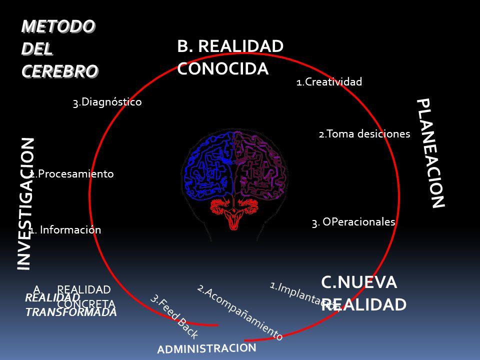METODO DEL CEREBRO B. REALIDAD CONOCIDA PLANEACION INVESTIGACION