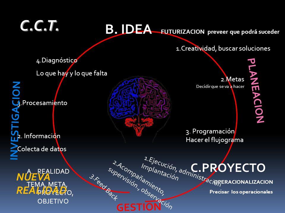 C.C.T. B. IDEA FUTURIZACION preveer que podrá suceder C.PROYECTO