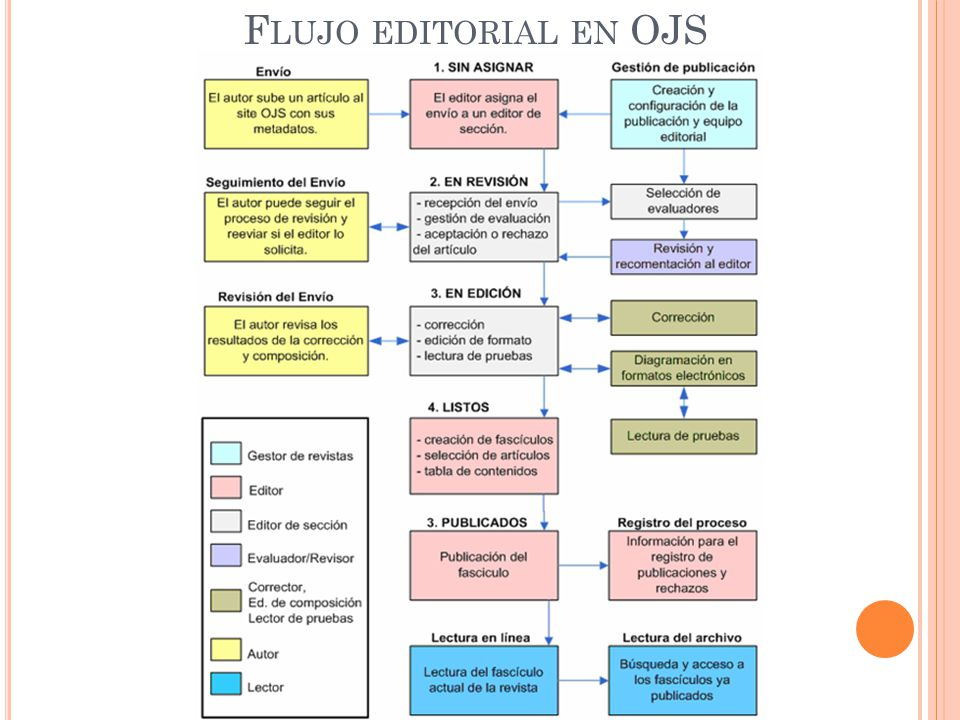 Flujo editorial en OJS