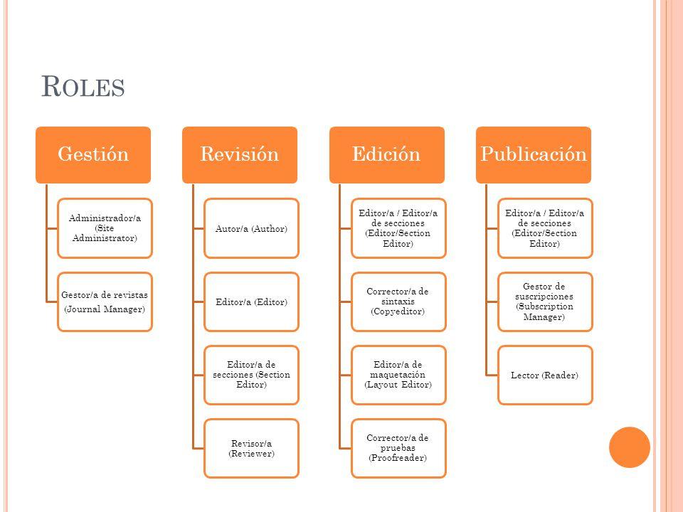 Roles Gestión Revisión Edición Publicación