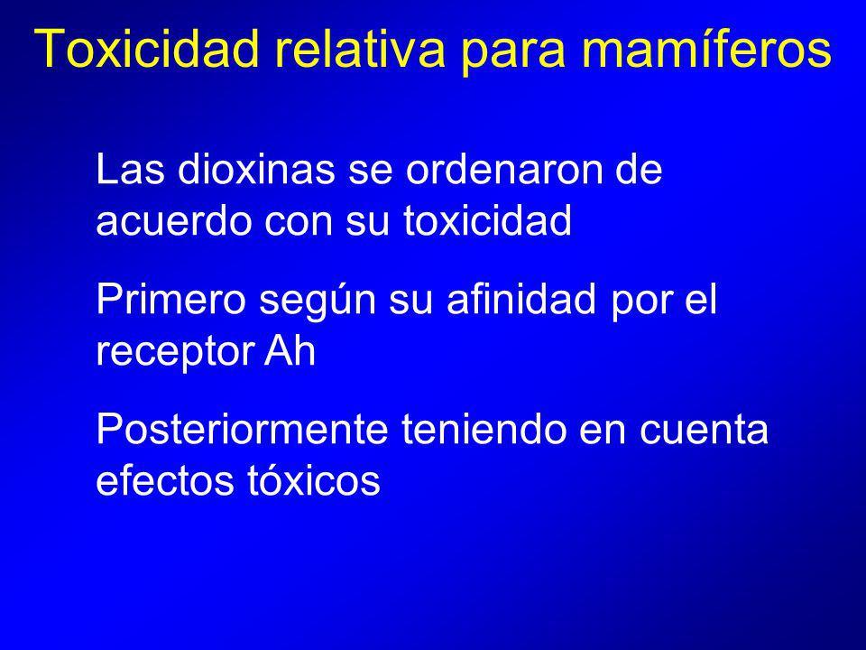 Toxicidad relativa para mamíferos