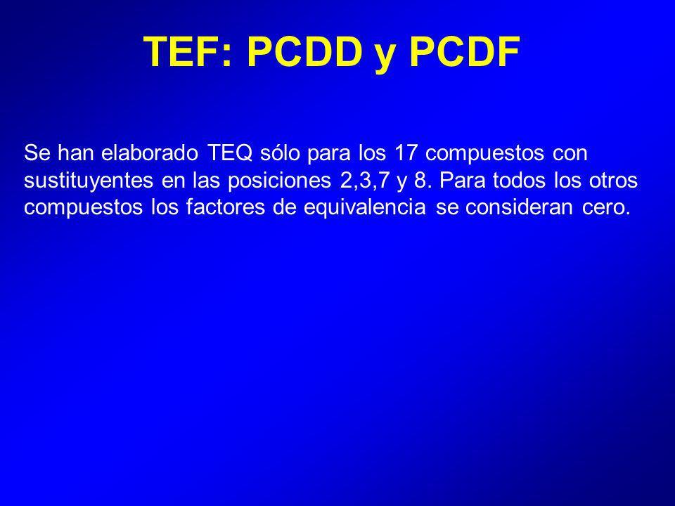 TEF: PCDD y PCDF