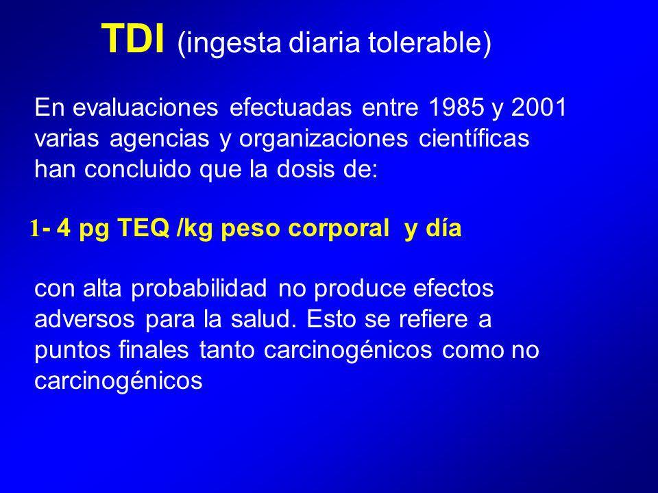 TDI (ingesta diaria tolerable)